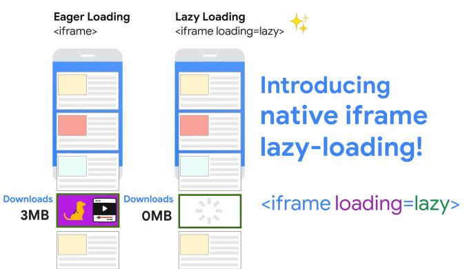 Opóźnione ładowanie iFrame'a w przeglądarce mobilnej Chrome