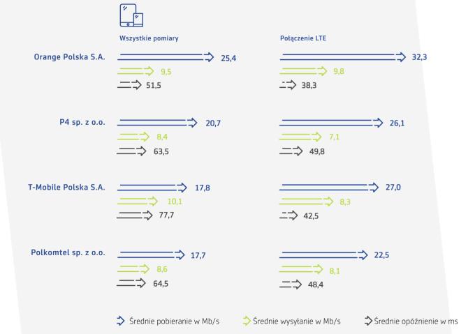 Wyniki certyfikowanych pomiarów u operatorów internetu mobilnego (maj 2020)