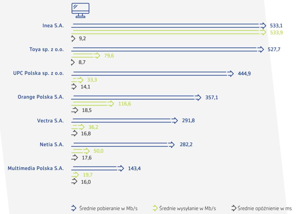 Wyniki certyfikowanych pomiarów u operatorów internetu stacjonarnego (maj 2020)