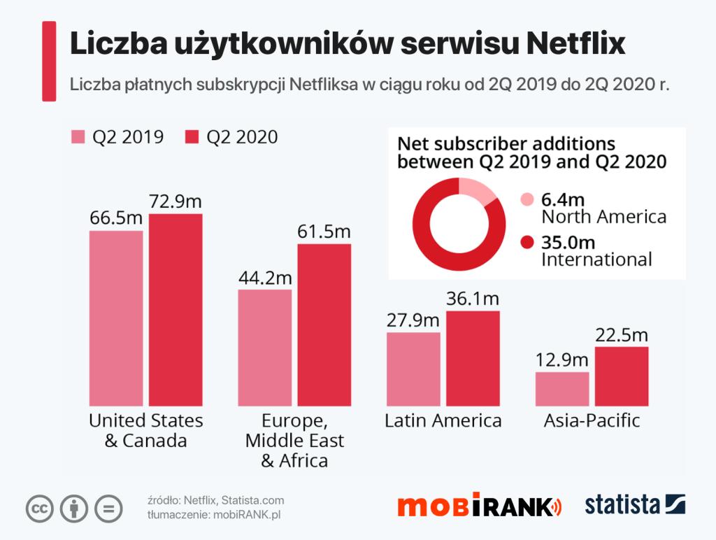 Liczba subskrybentów (użytkowników) serwisu Netflix na świecie (2Q 2019 - 2Q 2020)