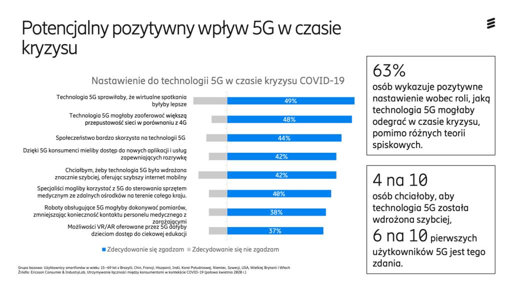 Potencjalny pozytywny wpływ 5G w czasie kryzysu związanego z COVID-19 (Ericsson, 2020)