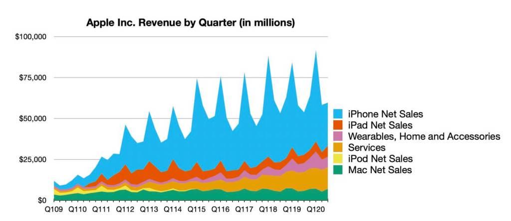 Przychody Apple 2009-2020
