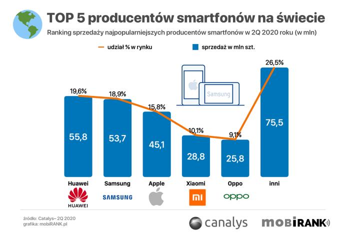 TOP 5 producentów smartfonów wg dostaw w 2Q 2020 roku