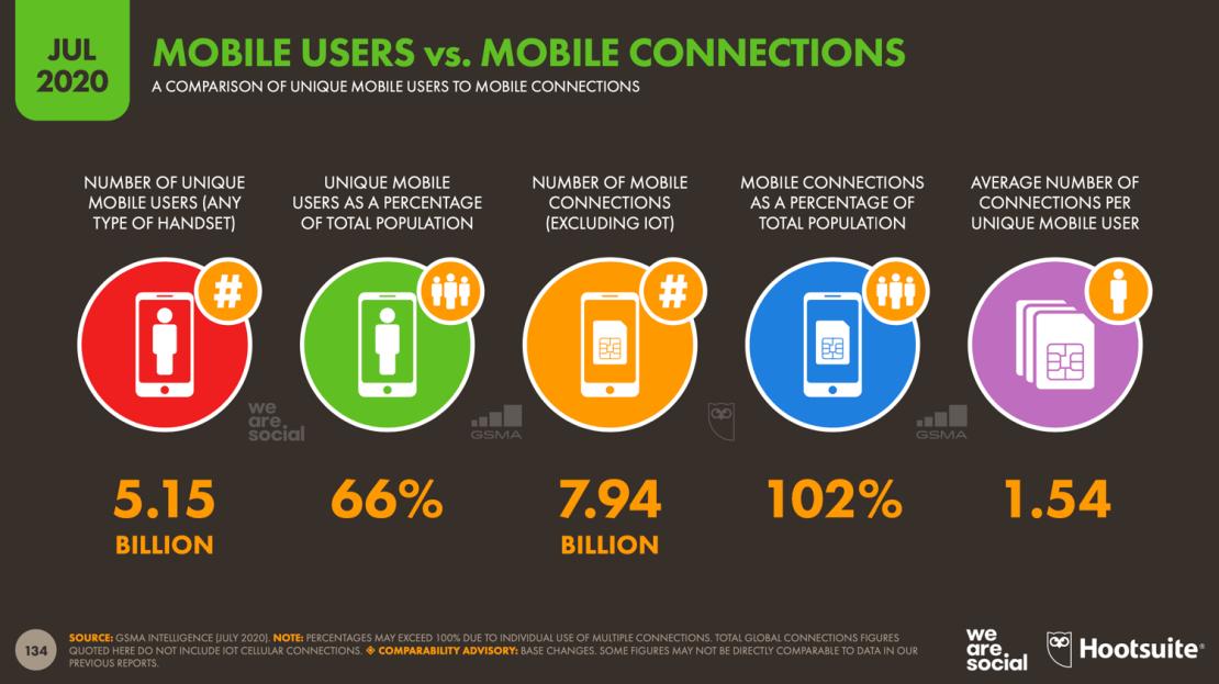 Użytkownicy i połączenia mobilne na świecie (lipiec 2020)