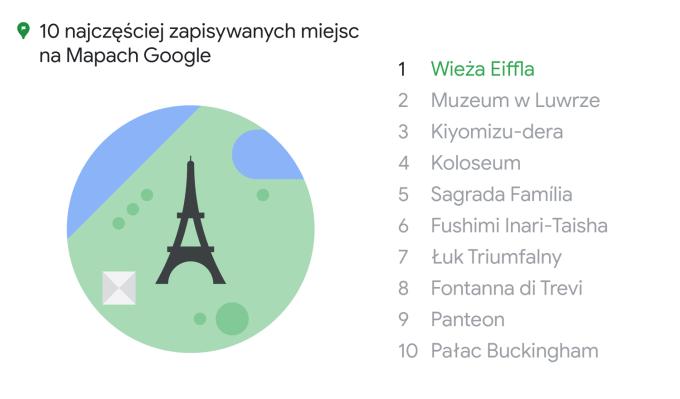 TOP 10 najczęściej zapisywanych miejsc w Mapach Google (2020)