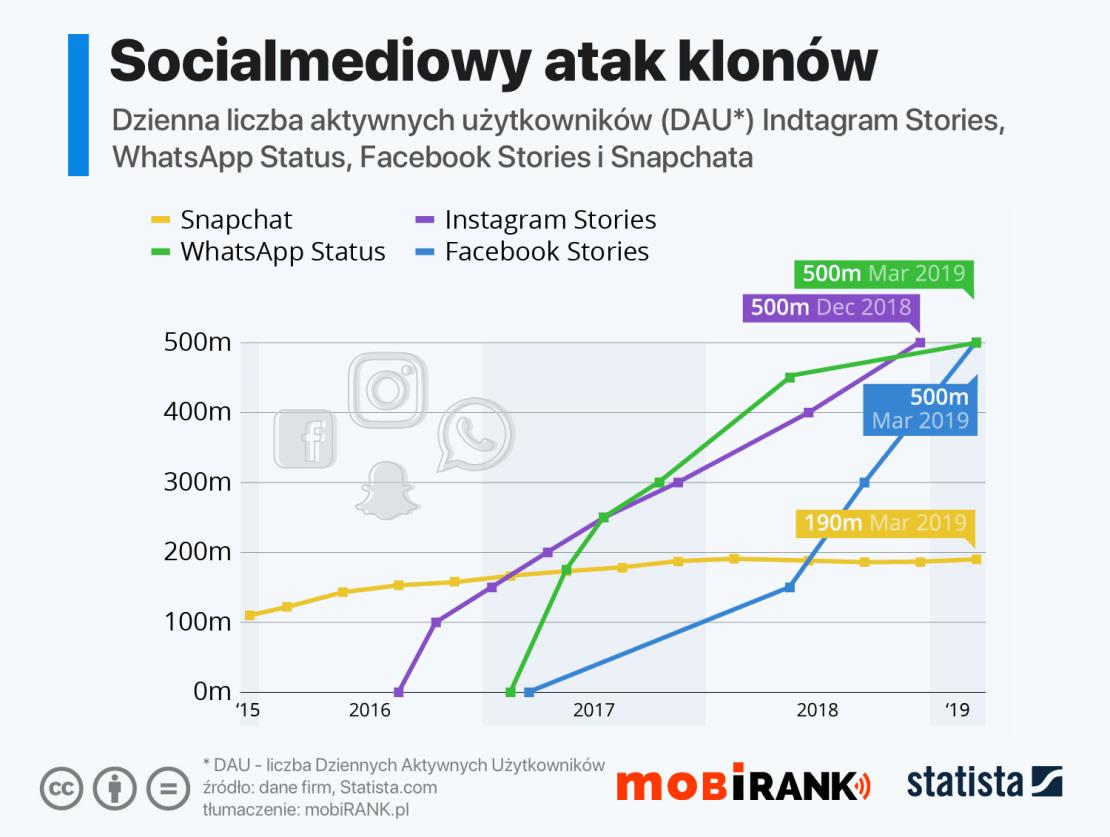 """Dzienna aktywna liczba użytkowników tzw. """"Stories"""" popularnych serwisów społecznościowych od 2015 do 2019 roku"""