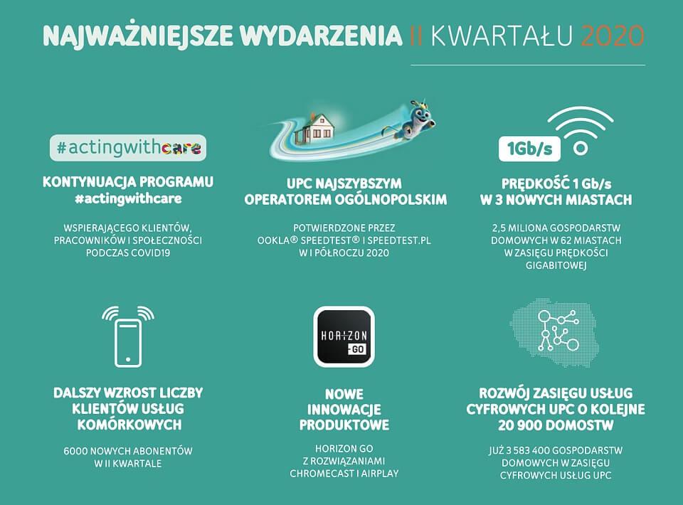 Wyniki za 2Q 2020 roku – UPC Polska (1)