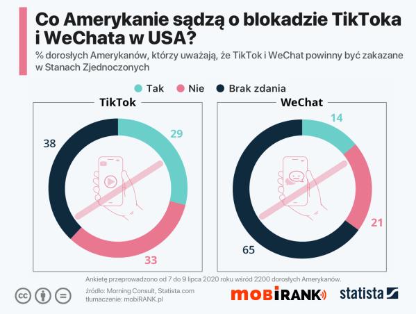 Jak Amerykanie postrzegają blokadę TikToka i WeChata?