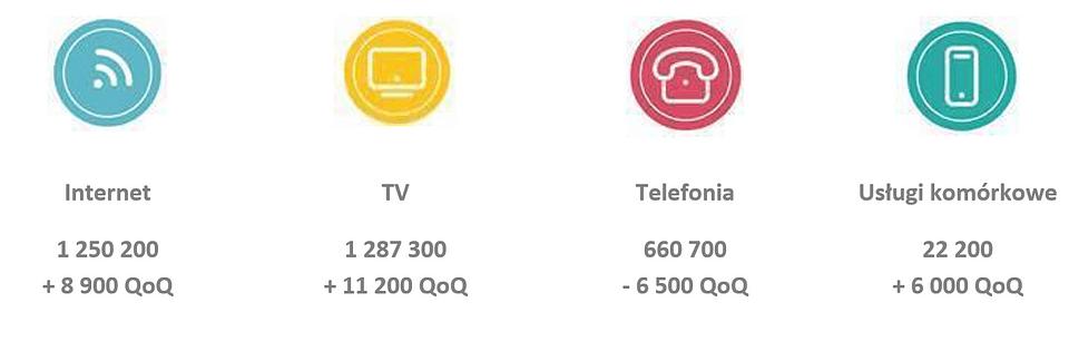 Liczba klientów UPC Polska wg kategorii (2Q 2020 roku)