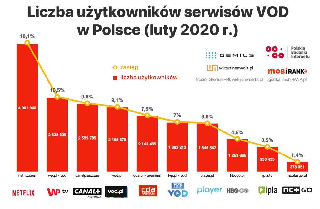 Liczba użytkowników serwisów VOD w Polsce (dane za lipiec 2020 r.)