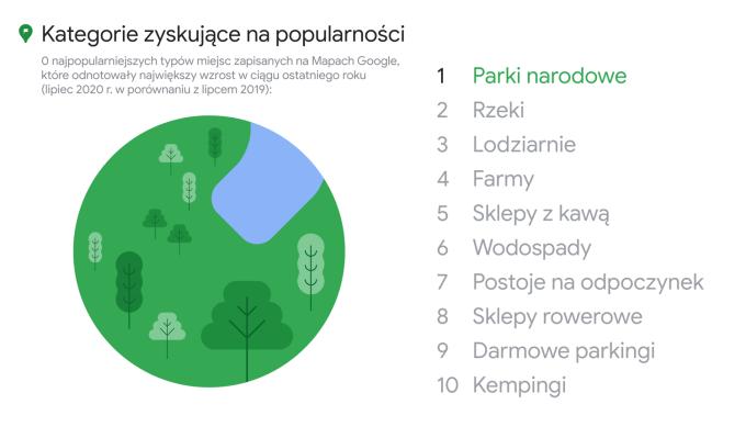 Kategorie zyskujące na popularności w Mapach Google (2020)