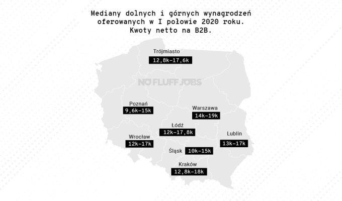 Mediana wynagrodzeń IT 1H 2020 (B2B)