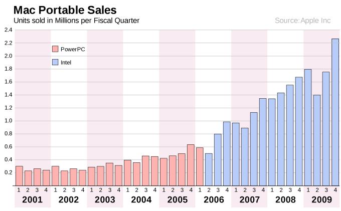 Wpływ spółpracy z Intelem na sprzedaż komputerów Mac