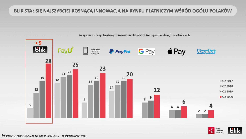 Udział metod płatności mobilnych w Polsce w 2Q 2020 r.
