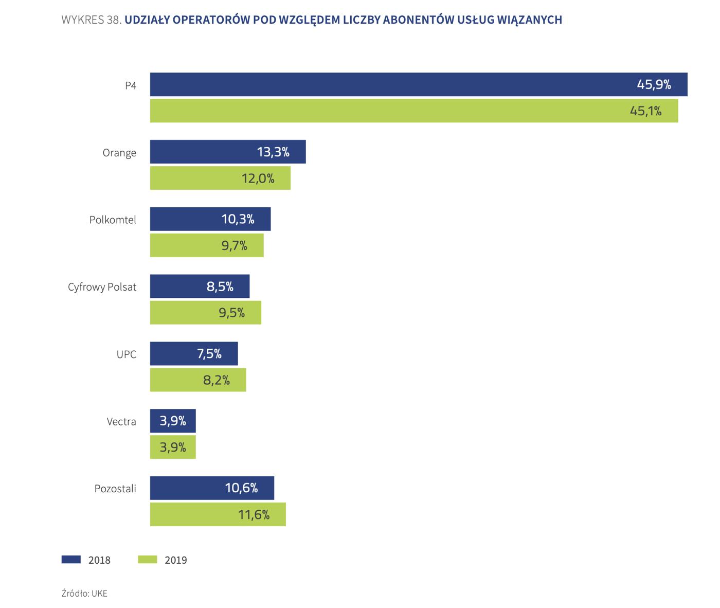 Udział operatorów na rynku usług wiązanych (Polska, 2019 r.)