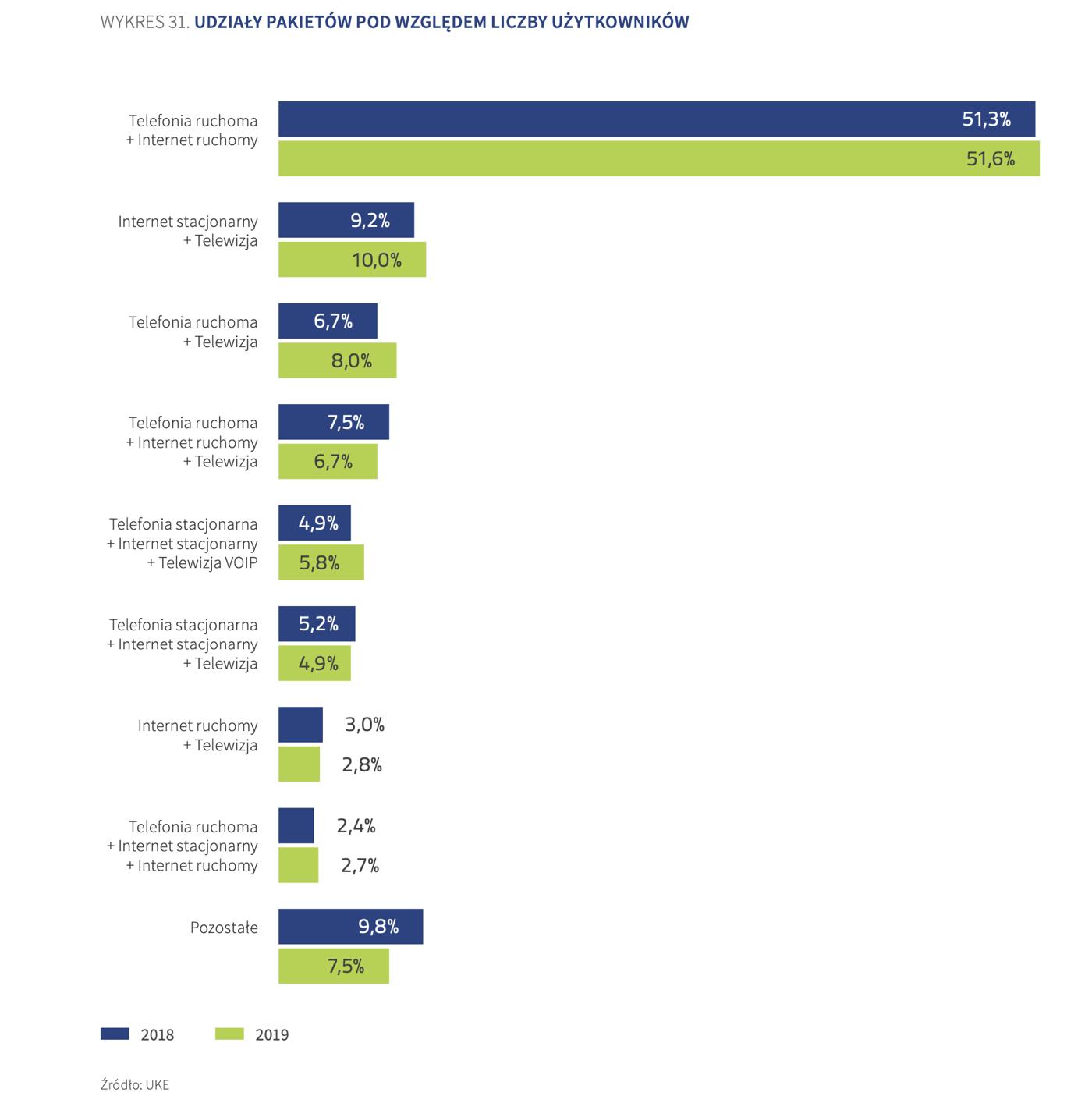 Udziały pakietów ze wzgl. na liczbę użytkowników (PL, 2019)