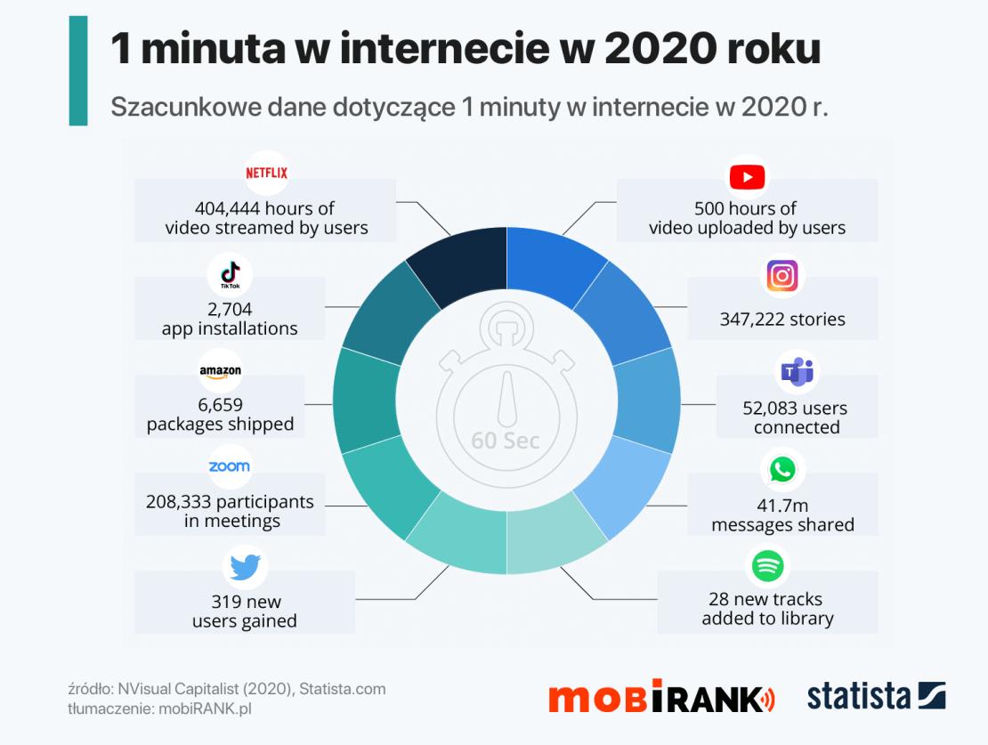 Co się dzieje w ciągu 1 minuty w internecie w 2020 roku?
