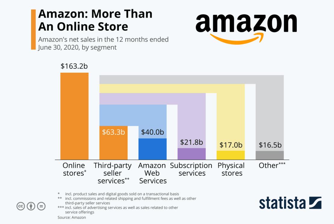 Udział w sprzedaży Amazona w ciągu 12 mies. zakończonych 30 czerwca 2020 r.