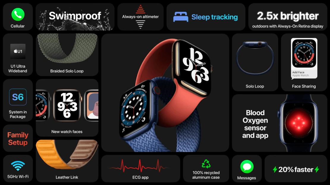 Apple Watch Series 6 - podsumowanie