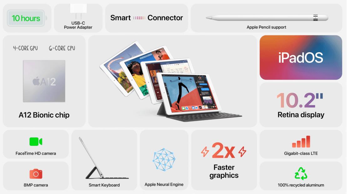 iPad 8. generacji (2020) - podsumowanie
