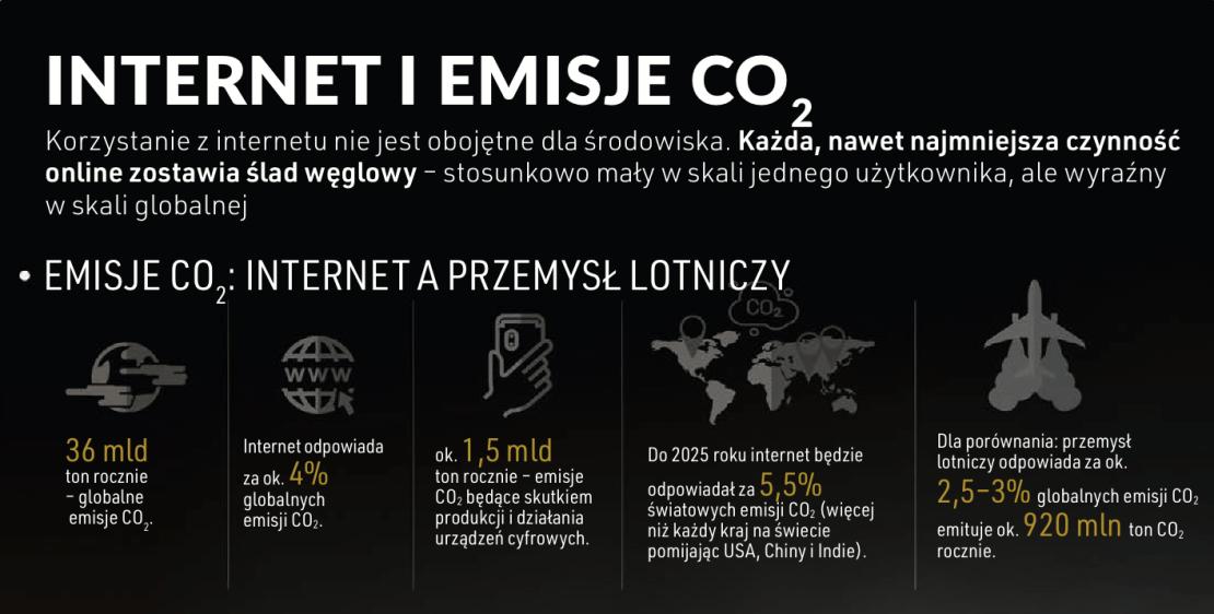 Internet i emisje CO₂