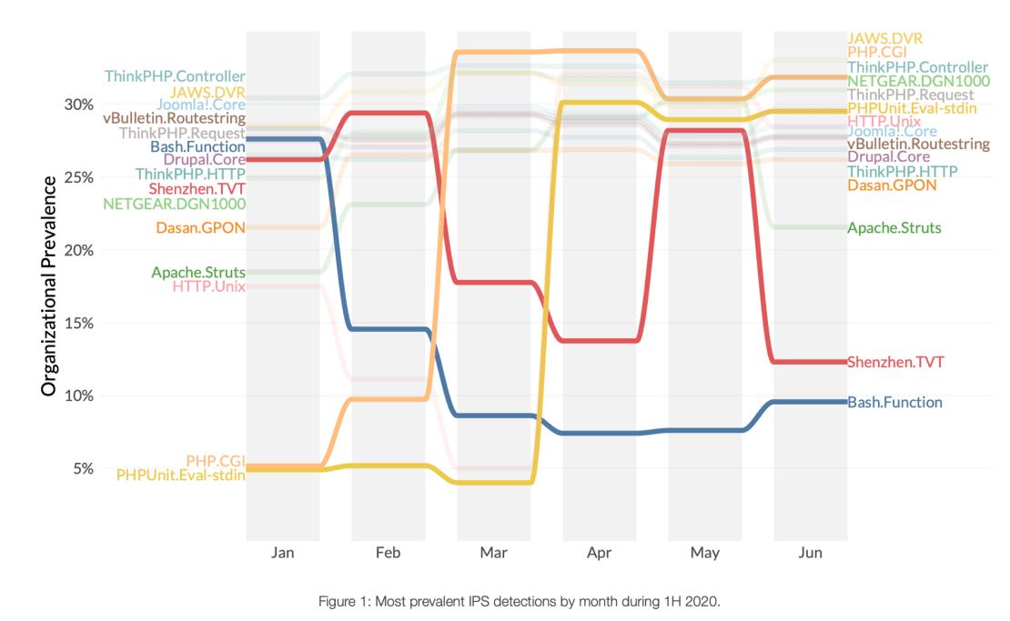 Najczęstsze wykrycia IPS wg miesięcy w 1. połowie 2020 r.