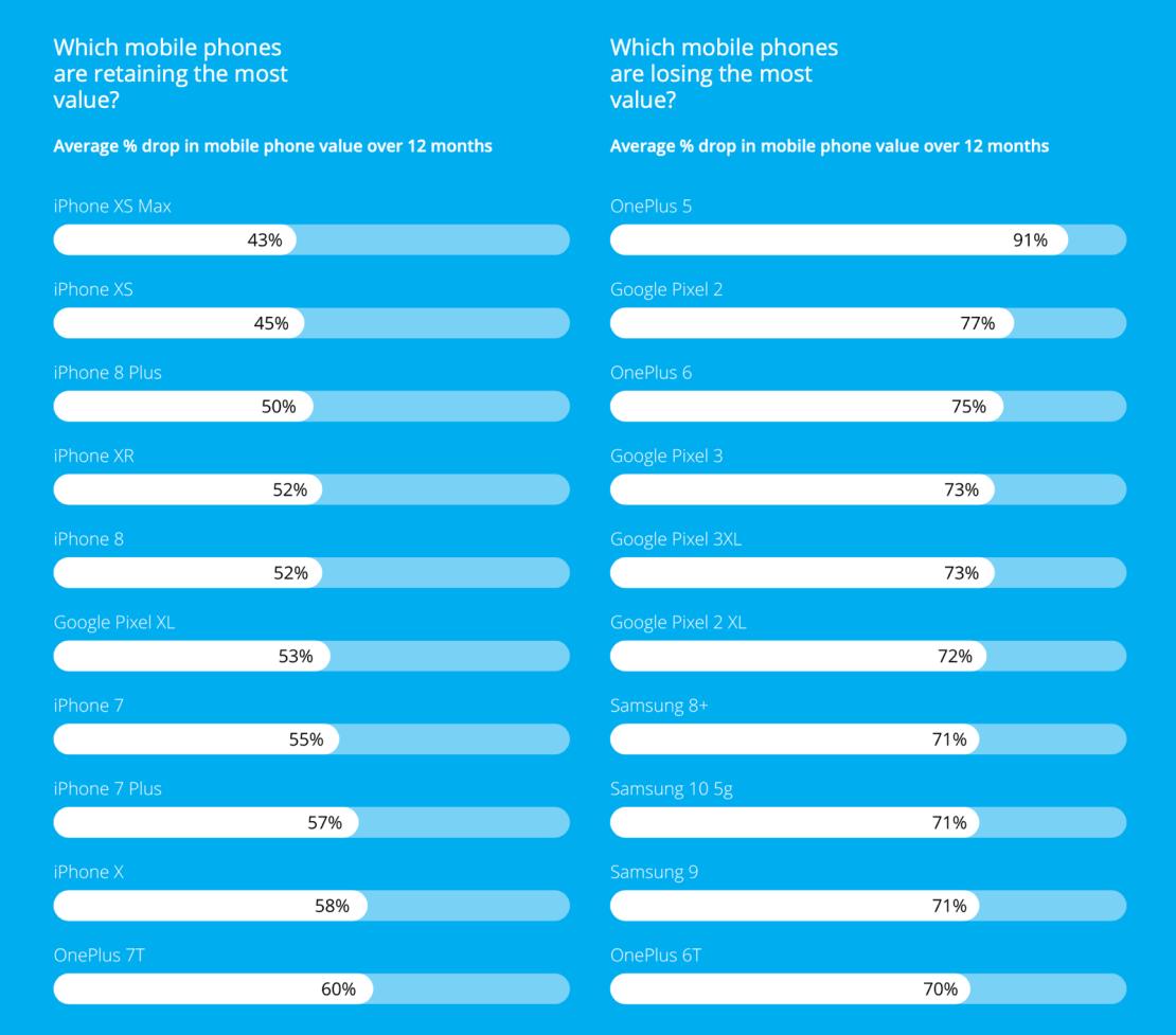 Procentowe spadki cen popularnych modeli smartfonów w ciągu 12 miesięcy (stan na wrzesień 2020)