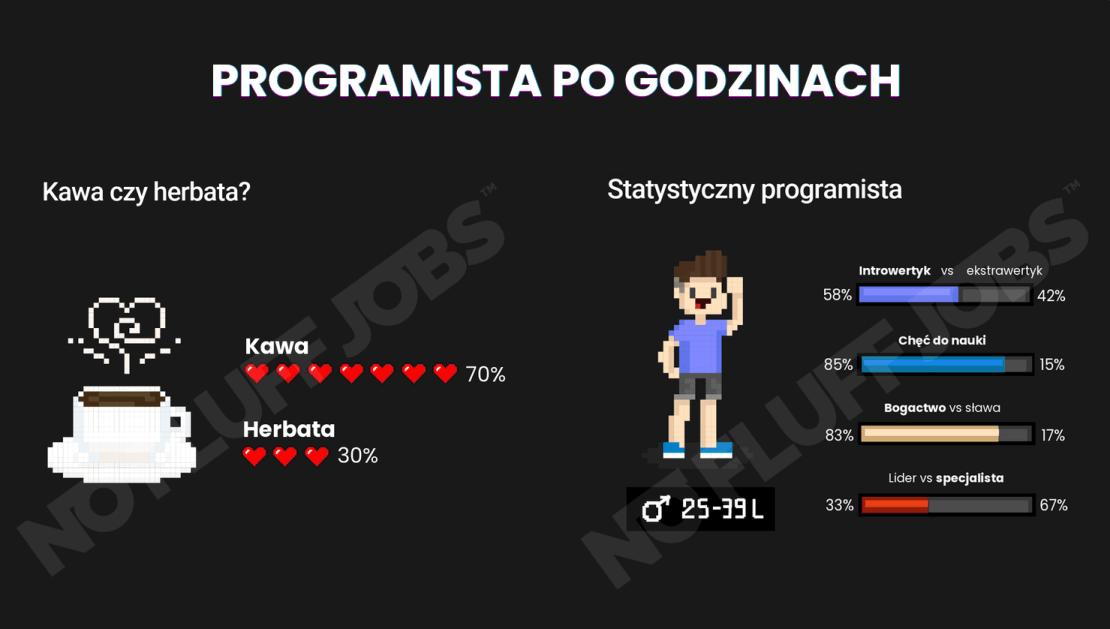 Programista po godzinach (statystyki 2020)