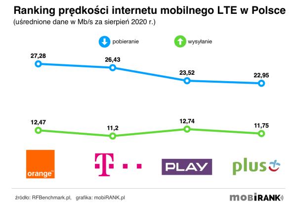 Prędkość internetu mobilnego u polskich operatorów (8/2020)