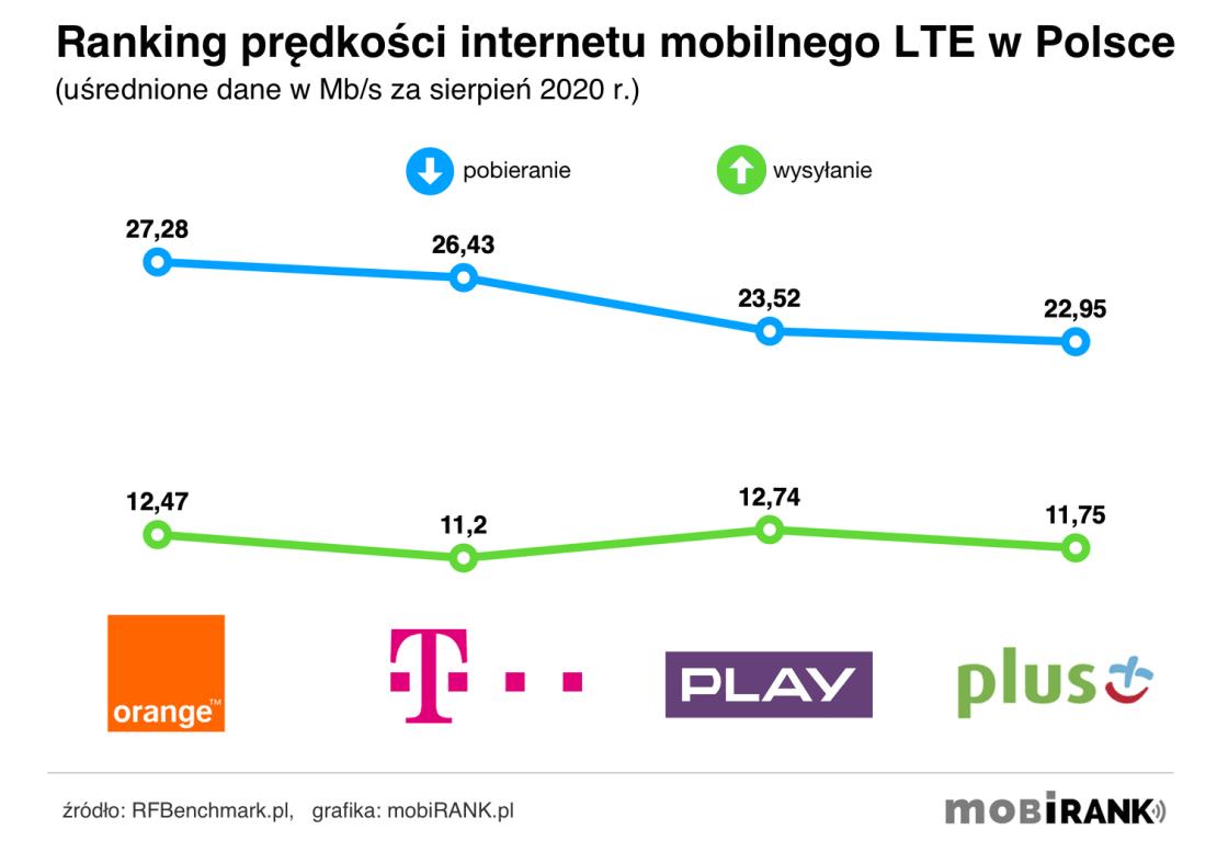 Ranking prędkości internetu mobilnego 4G/LTE polskich operatorów komórkowych (sierpień 2020 r.)