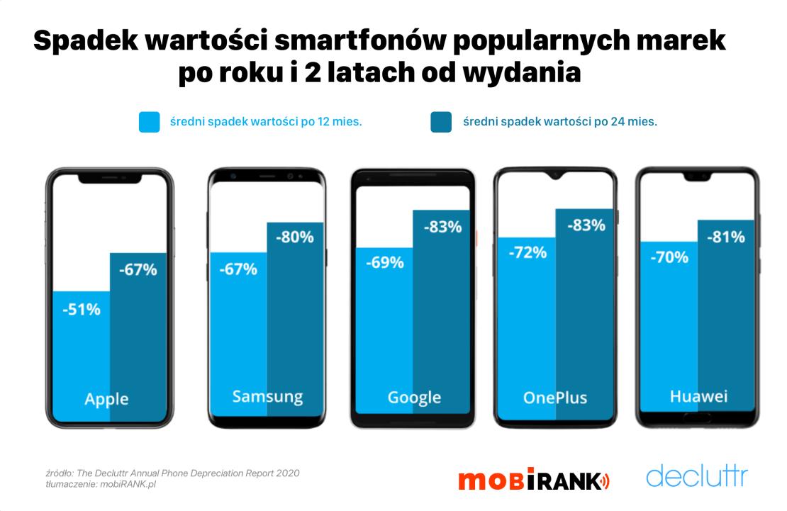 Spadek wartości smartfonów popularnych marek po 12 i 24 mies. od premiery (2020)