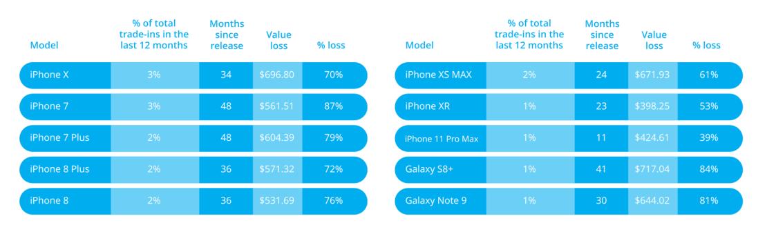 Spadki cen wybranych modeli smartfonów (przykłady w 2020)