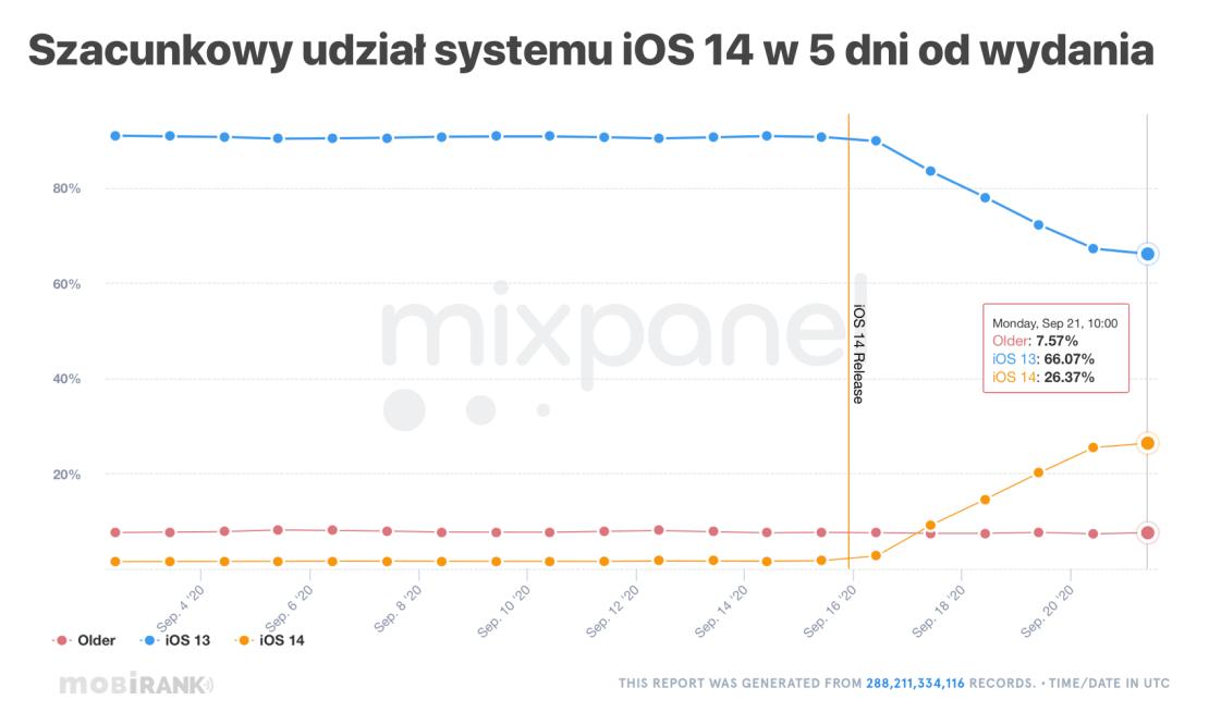 Szaunkowy udział systemu iOS 14 - stan na 21 września 2020 r.
