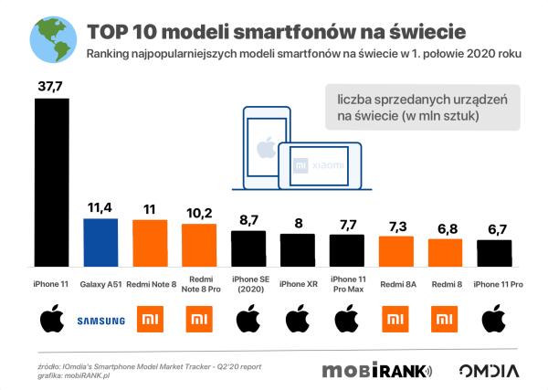 TOP 10 smartfonów na świecie w 1. połowie 2020 r.