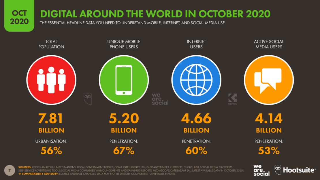 Digital na świecie - podsumowanie 3Q 2020