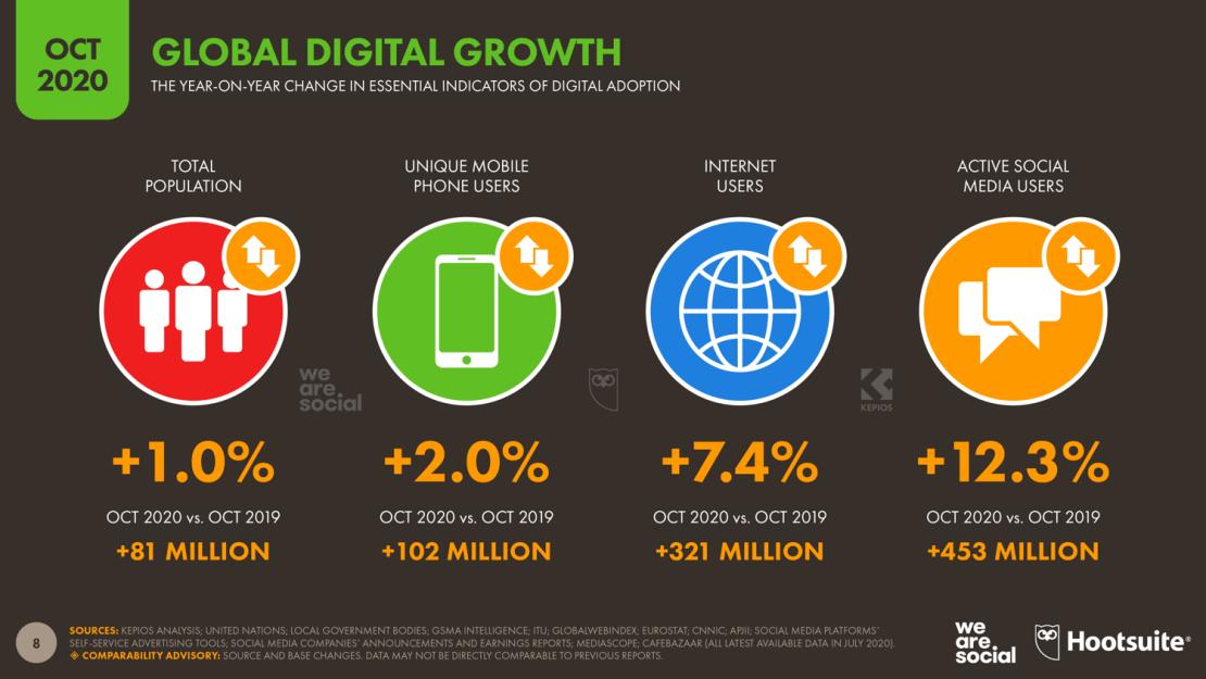 Wzrosty w digitalu na świecie 3Q 2020