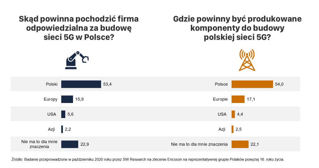 Budowa sieci 5G w Polsce (skąd powinny pochodzić firmy odpowiedzialne za infrastrukturę?) Badanie Ericsson
