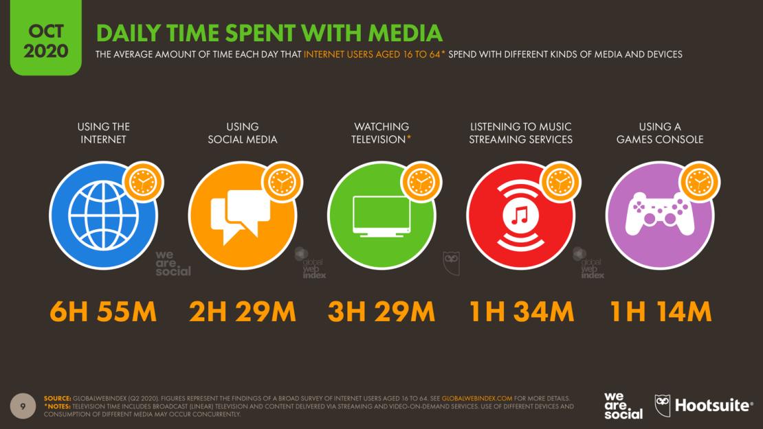 Dzienny czas spędzany w mediach w 3Q 2020 r.