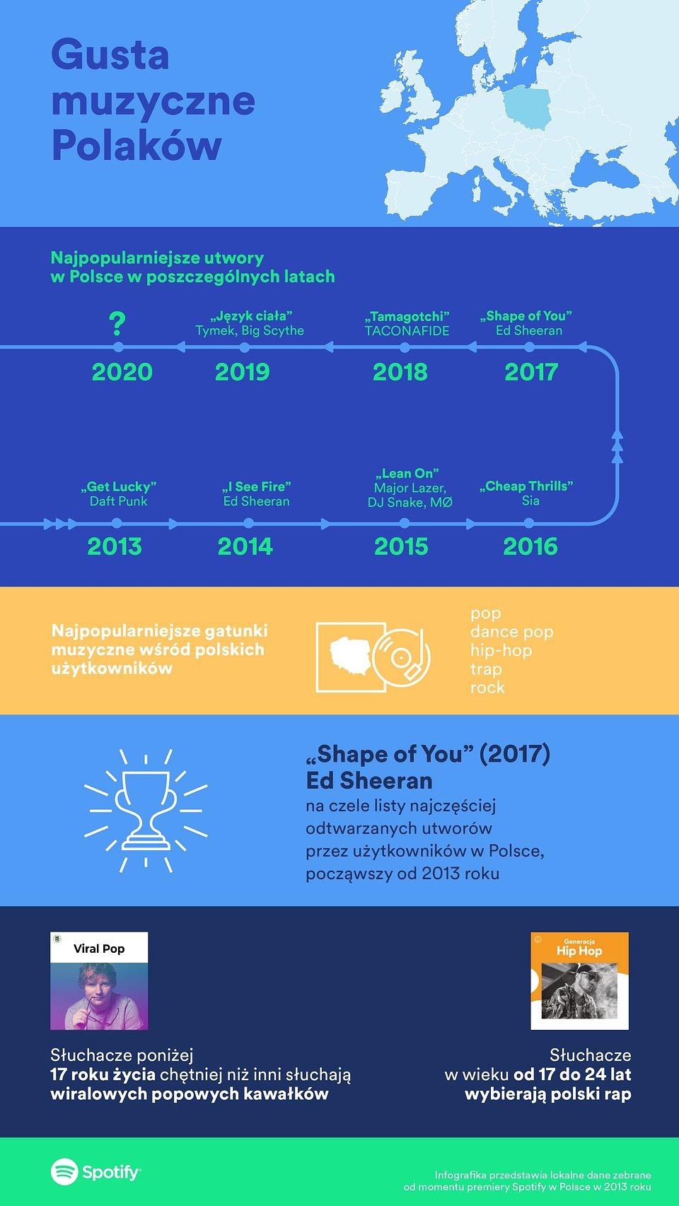 Spotify: gusta muzyczne Polaków (2013-2019) - infografika