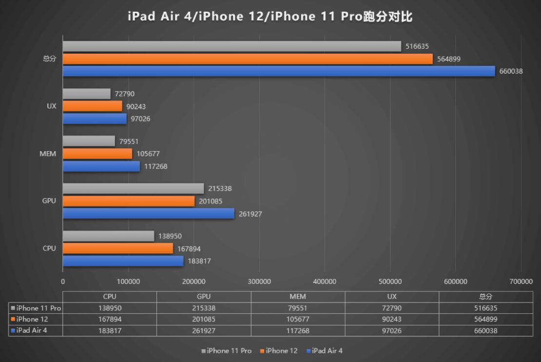 Porównanie wydajności: iPhone 12 vs iPad Air 4 vs iPhone 11 pro