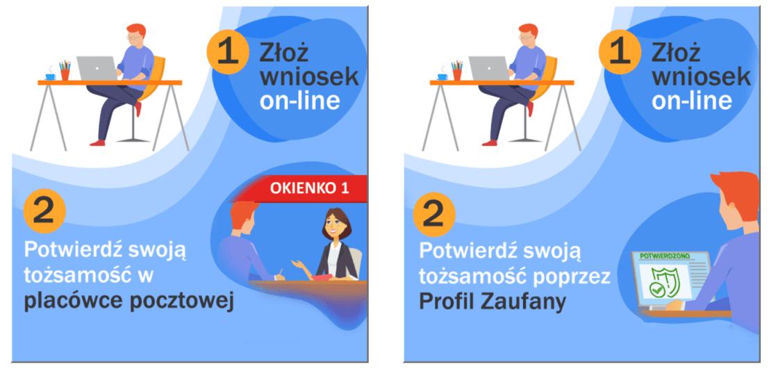 Jak korzystać z cyfrowych usług Poczty Polskiej?