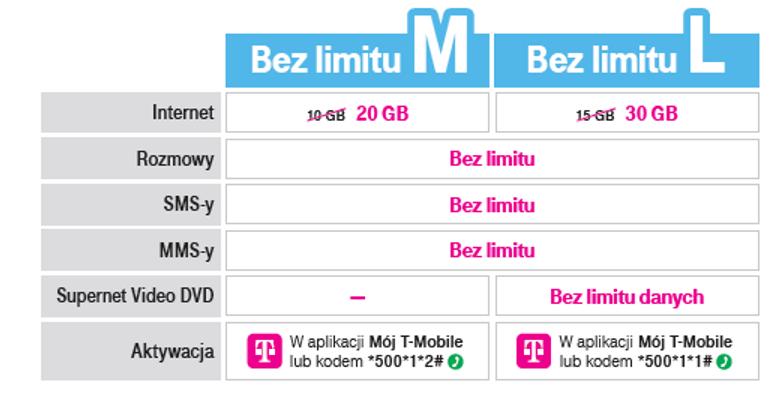 Pakiety Bez limitu (M i L) w T-Mobile na kartę