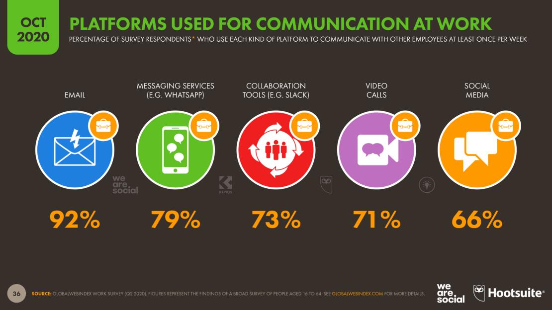 Platformy używane do komunikacji w pracy w 3Q 2020 r.