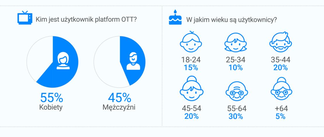 Wiek i płeć użytkowników platform OTT (2020)