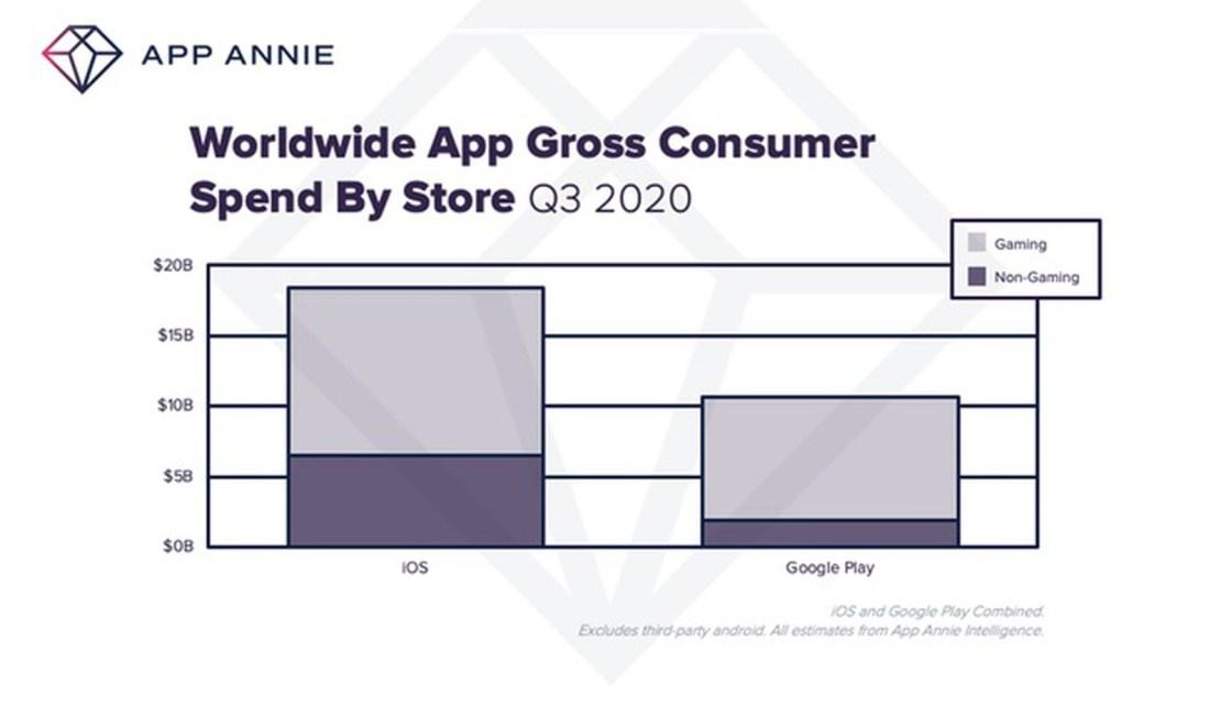 Wydatki w sklepach App Store i Google Play w 3Q 2020 roku (świat)