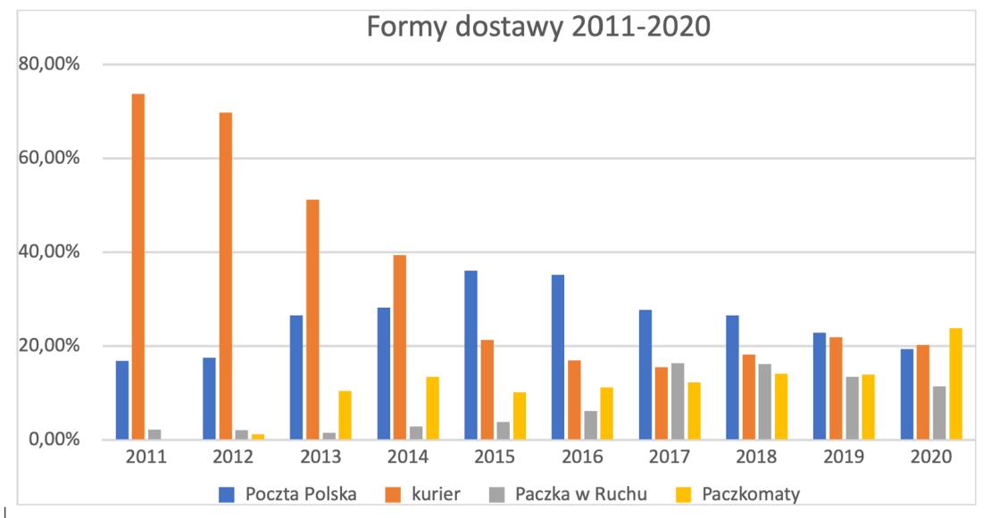 Formy dostawy 2011-2020