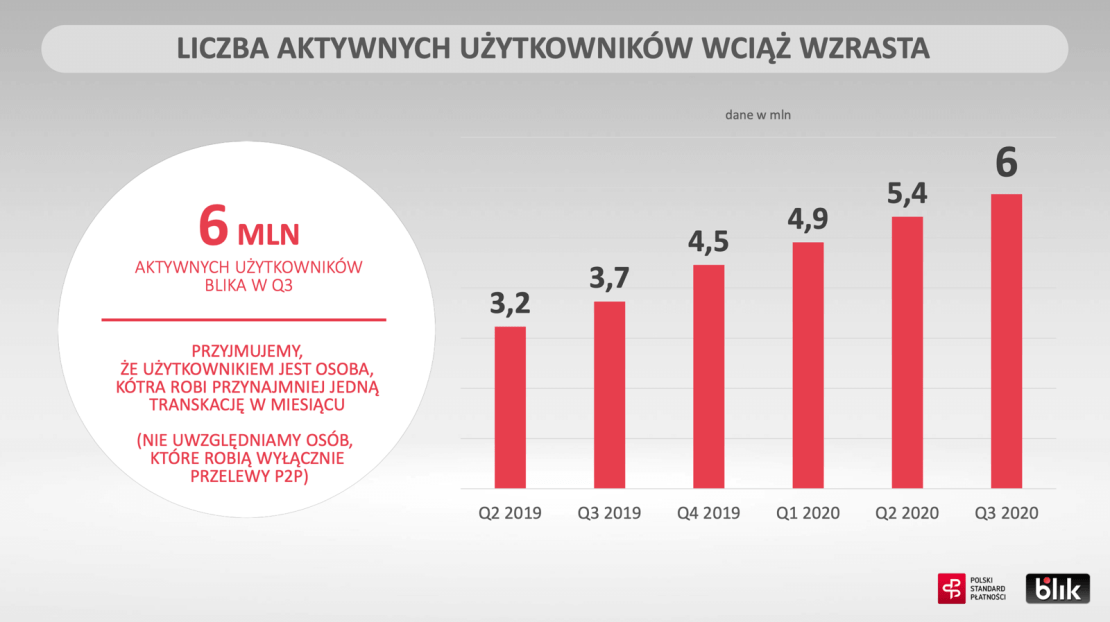 Liczba aktywnych użytkowników BLIK w 3. kwartale 2020 r.
