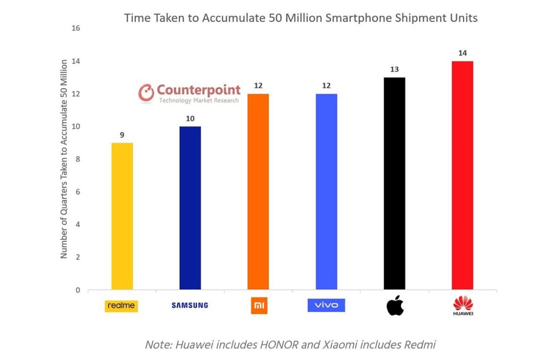 Liczba kwartałów obecności na rynku potrzebnych wybranym markom mobilnym do osiągnięcia kamienia milowego w postaci 50 mln sprzedanych urządzeń.