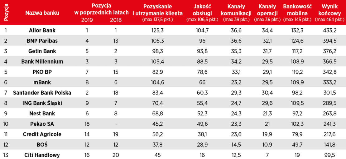 Przyjazny Bank Newsweeka 2020 - Bankowość zdalna - ranking