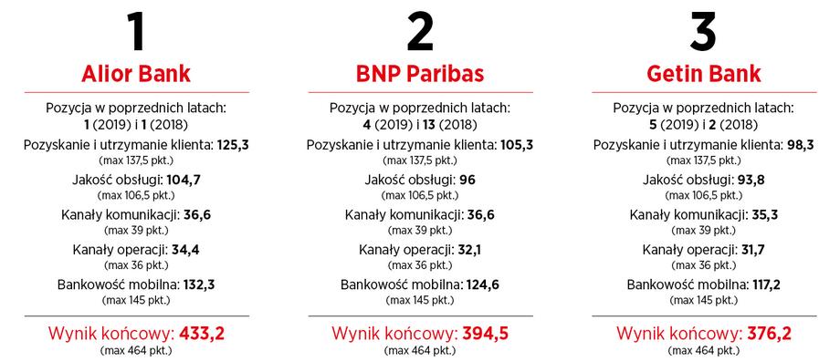 TOP 3 banki w kategorii Bankowość zdalna rankingu Przyjazny Bank Newsweeka 2020